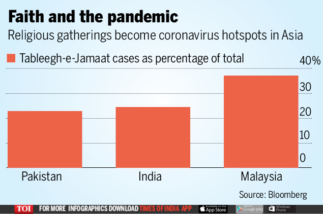 Tablighi Jamaat around the world: Massive Tablighi Jamaat gatherings in Asia spawn coronavirus groups | World News
