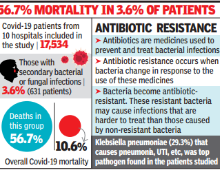 More than half of Covid patients with secondary infection die: ICMR | India News