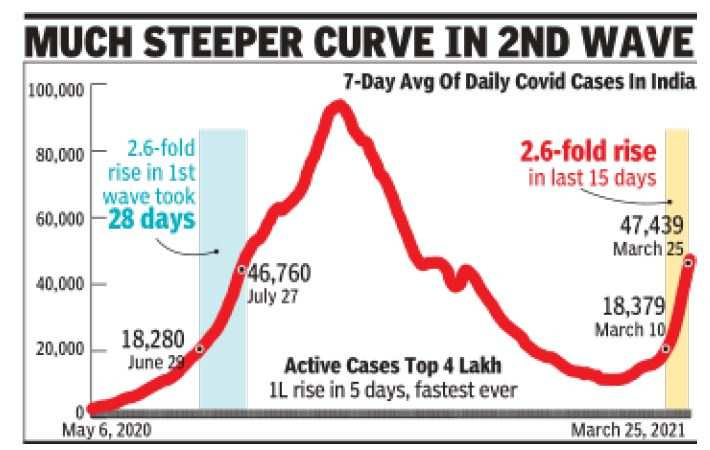 Active Covid Cases Cross 4 Lakh, Fastest 1L Rise Ever | India News