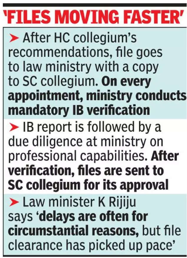 Delay in picking judges not government's fault: Kiren Rijiju