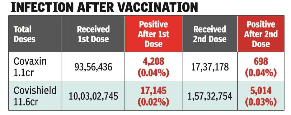 Only 2-4 infections were found for every 10k in those vaccinated with two doses: ICMR | India News