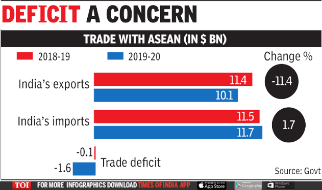India reviews continuation of trade pact with Asean