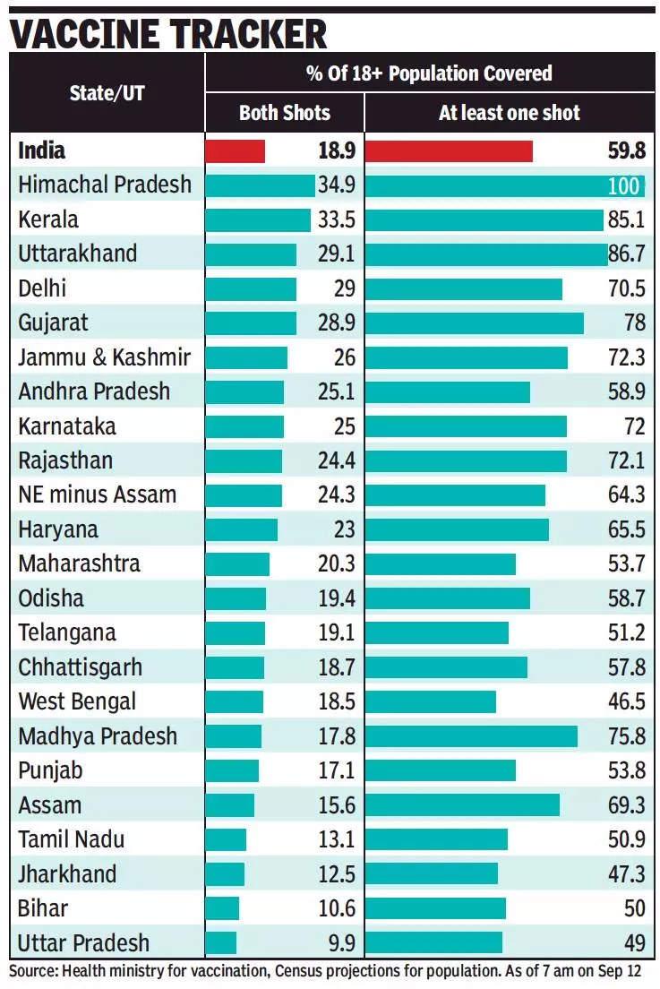 Weekly Covid-19 cases drop 13% as Kerala sees 17% dip