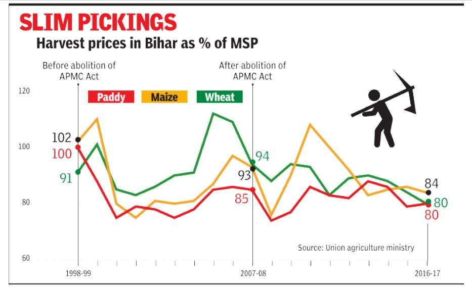 Bihar scrapped the APMC Law in 2006, but it has not benefited farmers |  India News