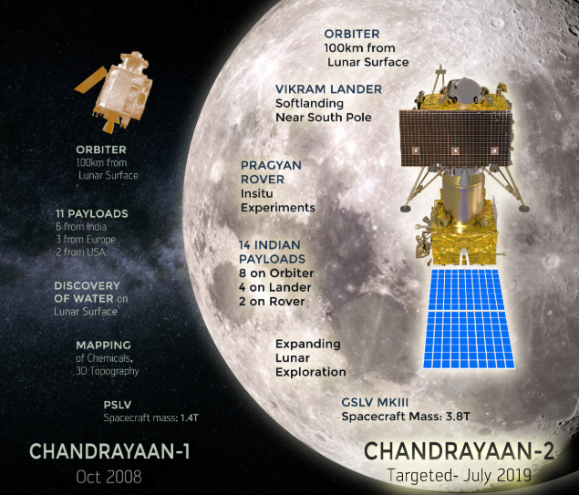 69350017 - Chandrayaan-2 will carry Nasa payload too, will calculate Earth-Moon distance | India News