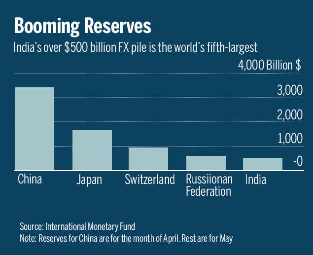 Forex reserves in India: World's fifth-largest reserves buffer gives India some comfort