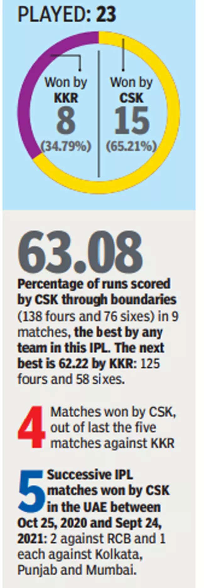 IPL 2021: Bravo vs Russell will be key in CSK-KKR match
