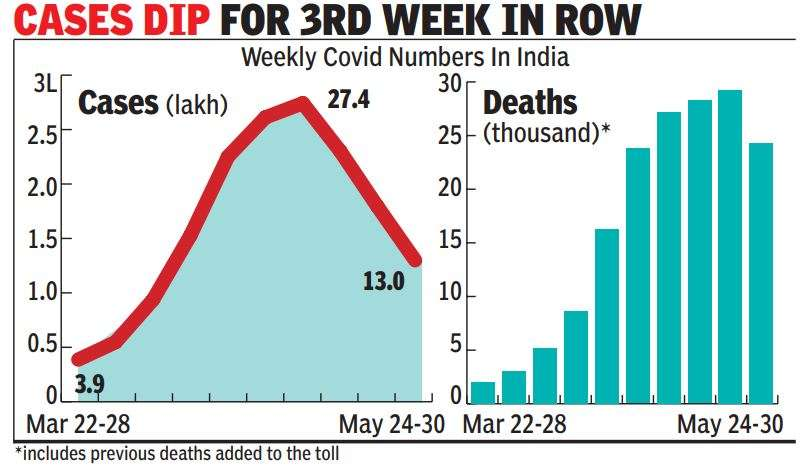 First in 12 weeks, Covid deaths in India begin to fall | India News