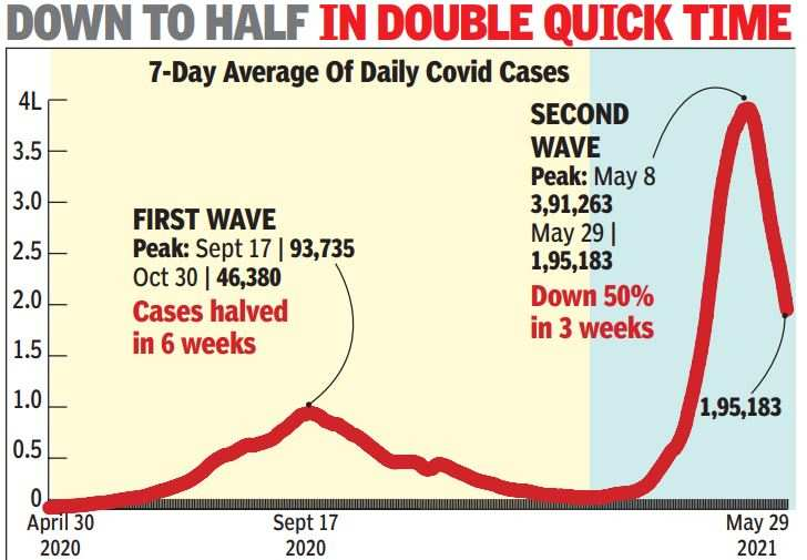 India Records 50% Drop in Daily Covid Cases in Just 3 Weeks Since Peak | India News