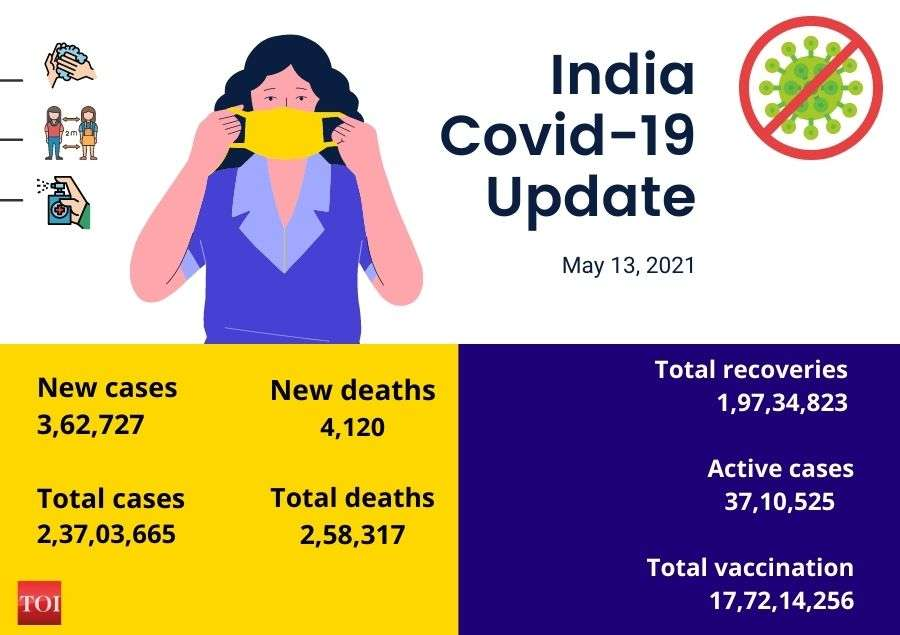 India reports more than 3.62 lakh of new Covid-19 cases, 4,120 deaths in the last 24 hours | India News