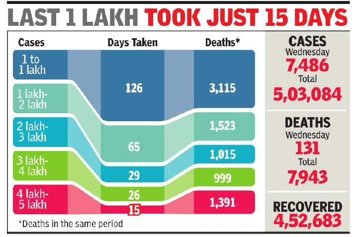 Record of 131 deaths in Delhi on the day the total of cases exceeds 5 lakh |  India News