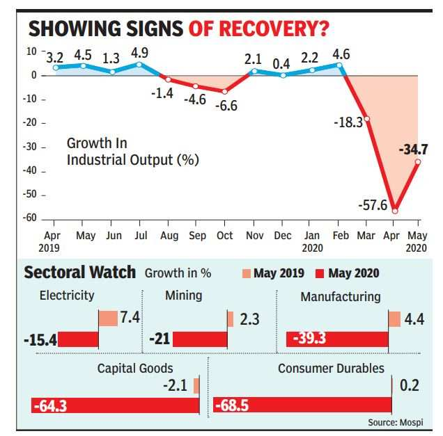 Factory output shrinks 35%, but pace of decline narrows