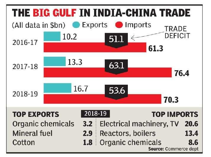China enjoys big trade surplus
