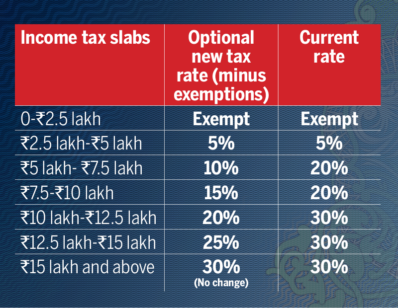 New slab of income tax: 80% can change tax regimes: Government | India Business News