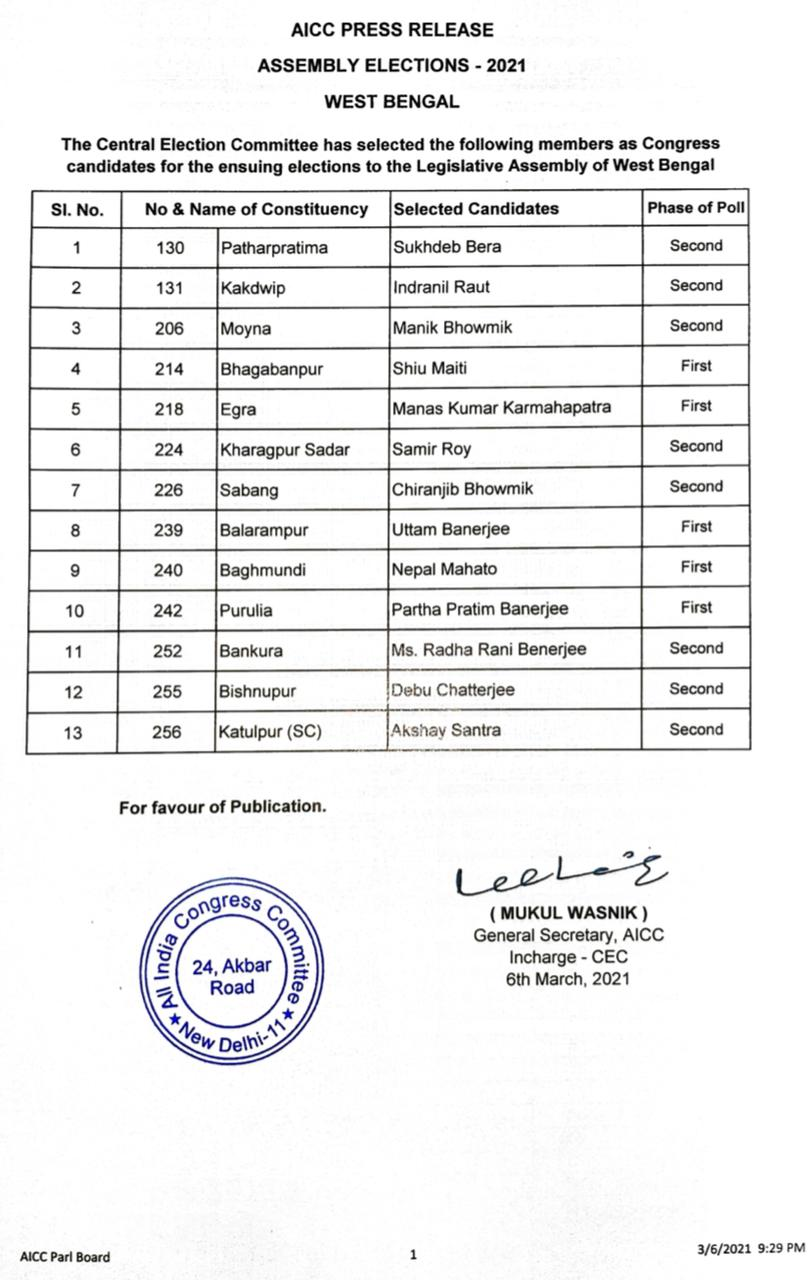 Bengal polls: Congress names 13 candidates to first list | India News