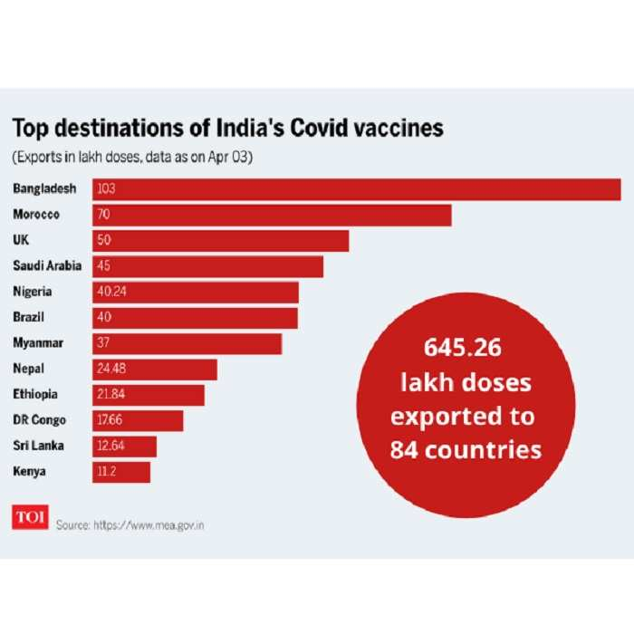 Covid Vaccine: Why India's Second Wave Has Raised Global Concerns   India News