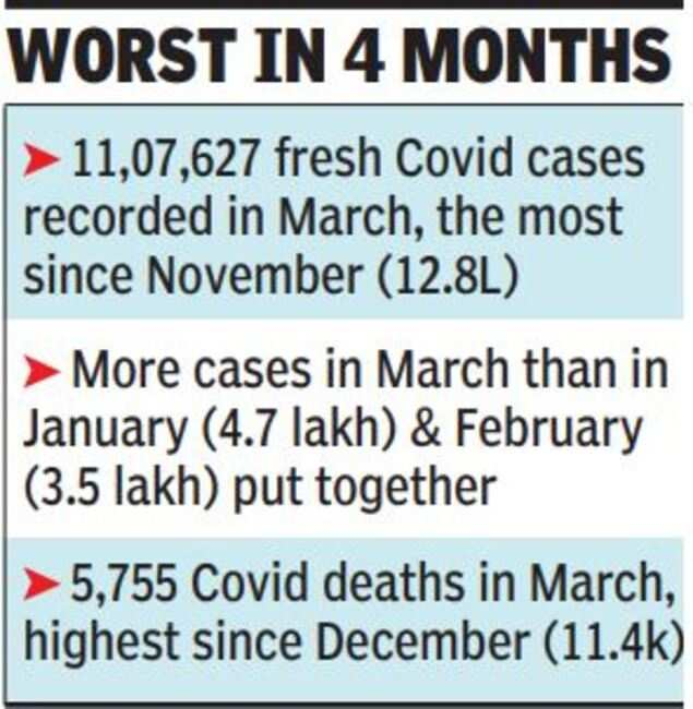 More cases in March than in January-February combined | India News