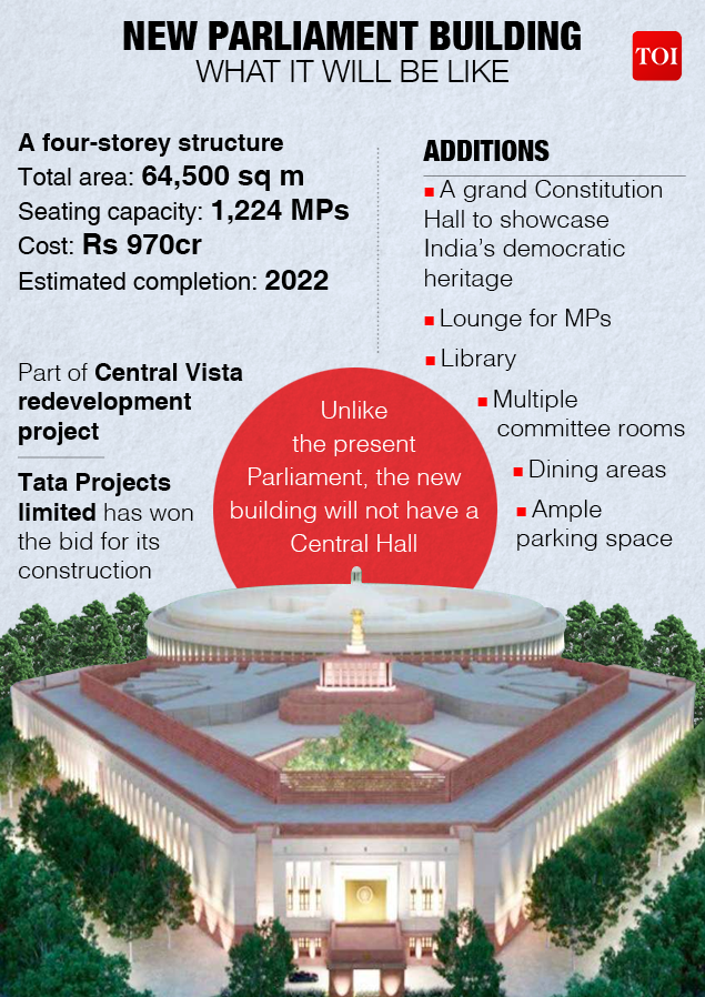Centra Vista: Construction work begins on the new Parliament building |  India News
