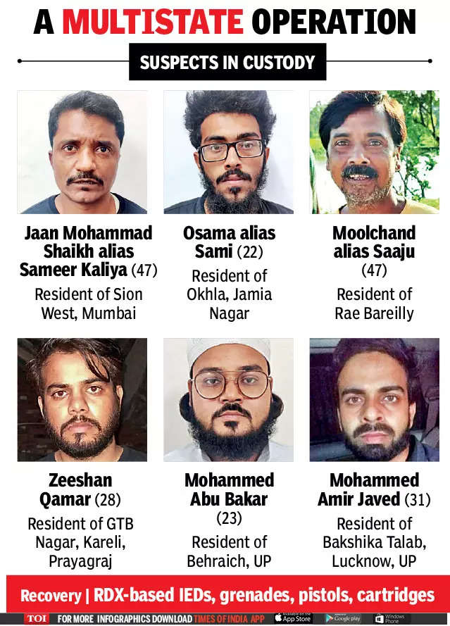 , ISI-Dawood terror plot to target many cities foiled, six arrested   India News – Times of India,