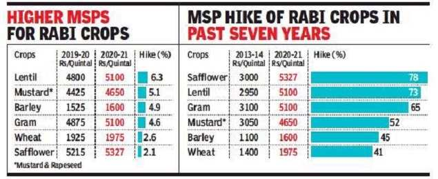 Rabi sowing picks up in sync with MSP, records 10% higher acreage so far | India News - Times of India