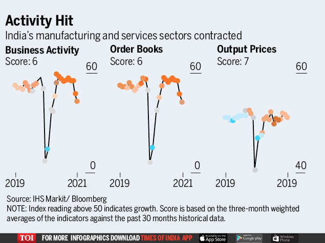 Indian Economic recovery stumbles, setting stage for sustained low interest rates | India Business News - Times of India Business news, Economic growth, Economy, Finance Ministry, Indian Economy, Maruti Suzuki India Ltd., Reserve Bank of India, Society of Indian Automobile Manufacturers