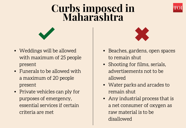 , lockdown in maharashtra: 15-day janta curfew in Maharashtra from April 14: What's allowed, what's not | India News – Times of India, Indian & World Live Breaking News Coverage And Updates