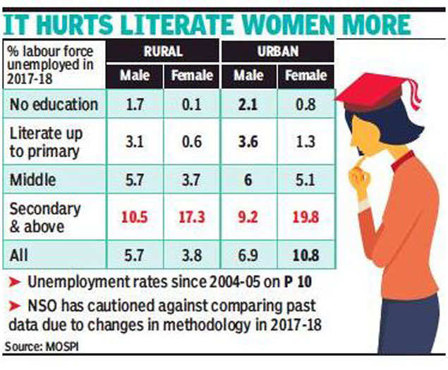It S Now Official Joblessness Rises With Education Level India