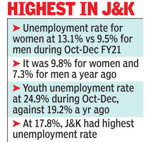 Urban unemployment rate in 10.3% in October-December FY21: Survey