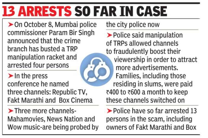 TRP scam: Based on cops' FIR, ED files laundering case | India News - Times of India