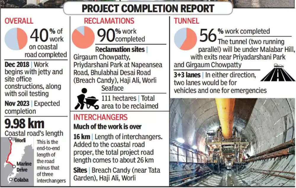 coastal road:  All you need to know about this Rs 12,700-crore Mumbai road project | Mumbai News – Times of India