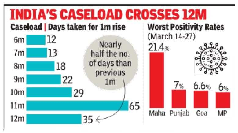 Largest weekly jump in Covid cases to date, deaths up 51% | India News