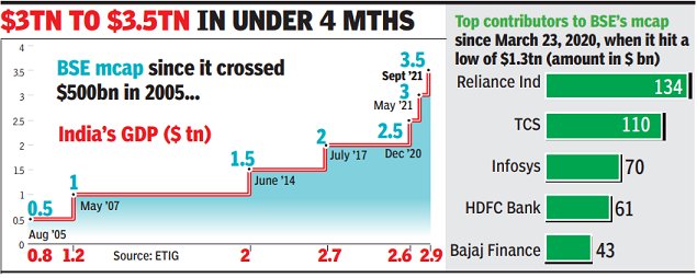 India's mcap up over 2x in 18 months, races past .5 trillion