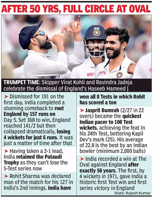 Bumrah leads bowling show as India post first Test win at the Oval in 50 years