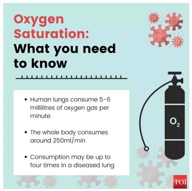 Explained: What is liquid oxygen? When is it used for the treatment of Covid? | India News