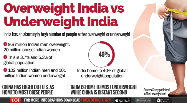 No  1 in underweight population, India among top 5 in obesity