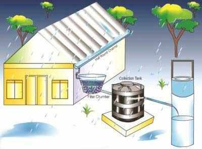 Rajasthan Experiments With Rain Water Harvesting Udaipur