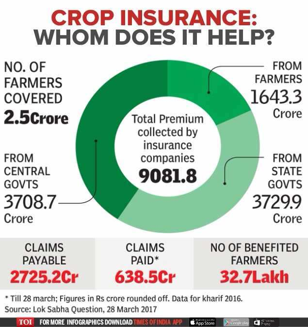 farmers suicide in India: Who's benefiting from crop insurance: SC