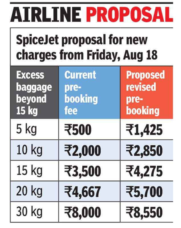 spicejet: SpiceJet hikes excess baggage charges for domestic