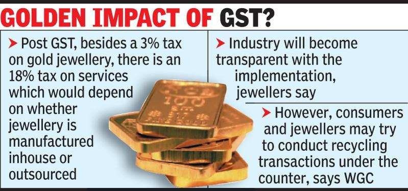 GST Impact on Gold Impact of GST on gold and gold jewellery