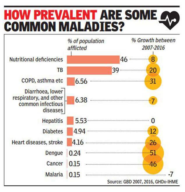 Food deficiencies, tuberculosis India's most widespread
