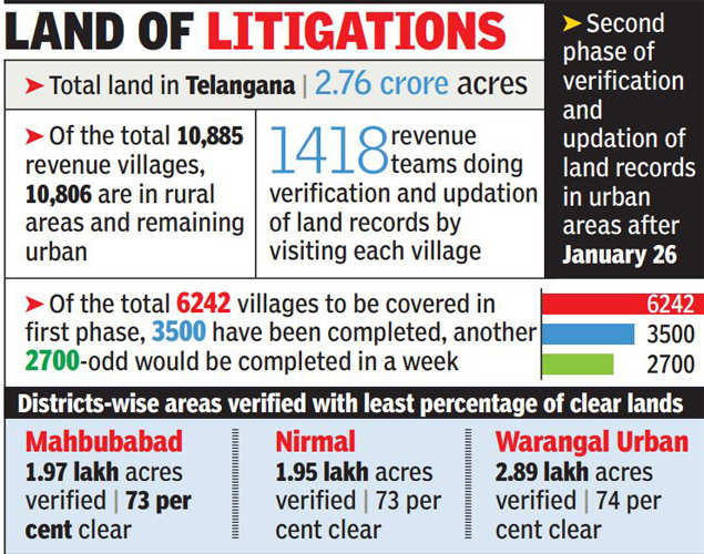 9 lakh acres of land caught in litigation in Telangana | Hyderabad