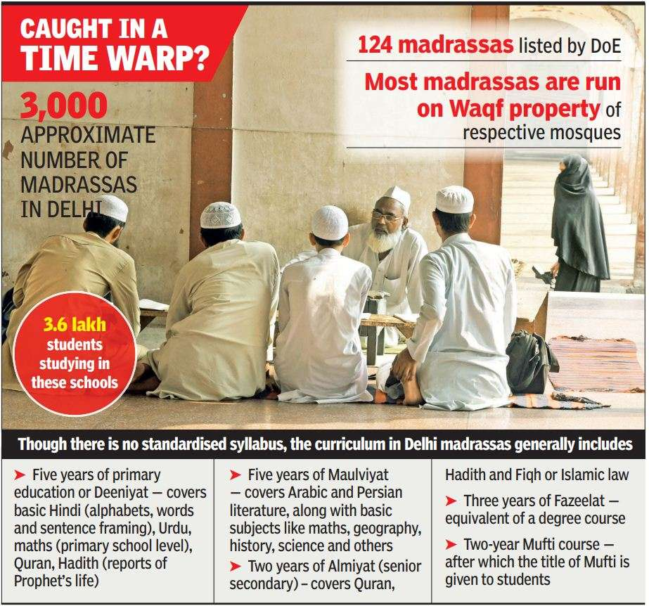 Why over 3 6 lakh students at Delhi madrassas are stuck in 18th