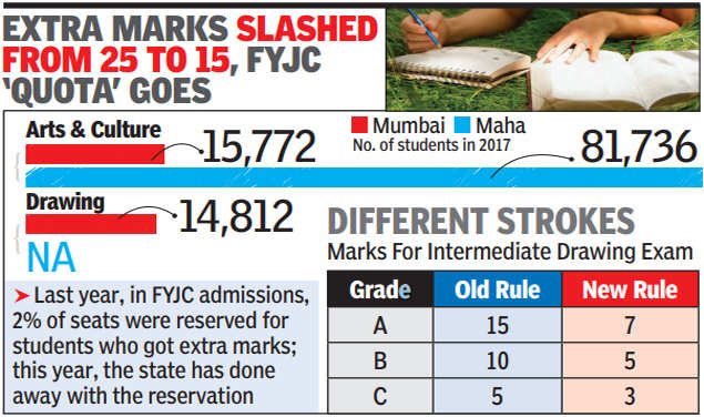 Maharashtra cuts extra marks for arts and culture in SSC