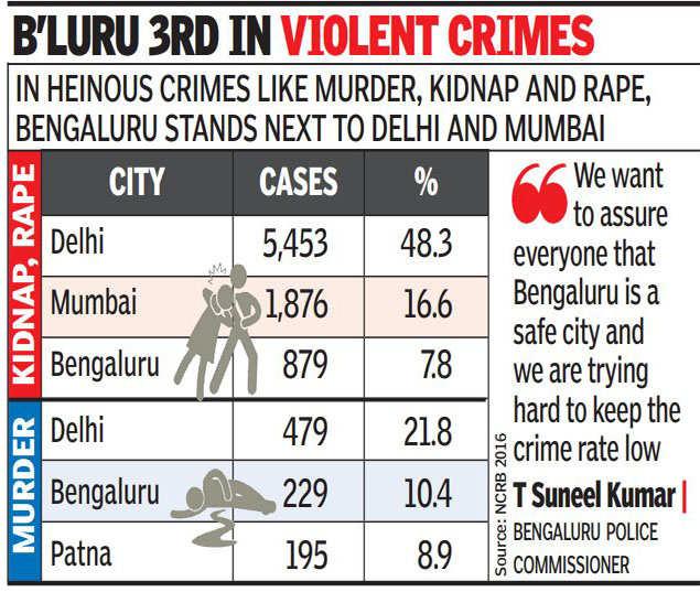 delhi crime rate 2018
