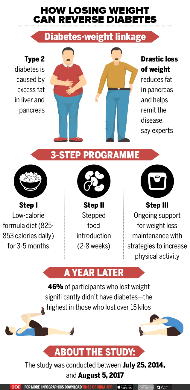 why losing weight in diabetes