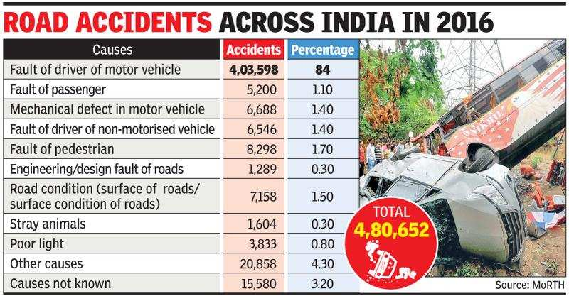 how to reduce accidents