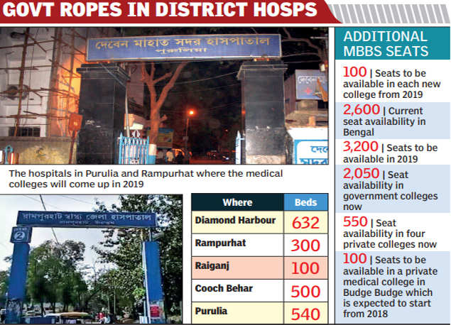 Bengal: Bengal to get five new medical colleges in 2019 | Kolkata
