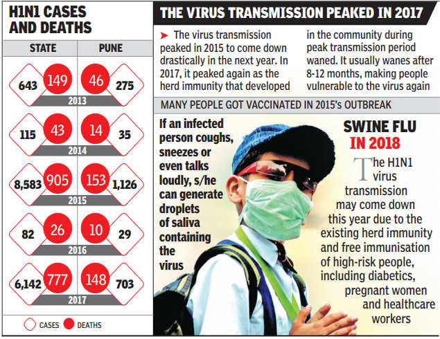 Swine flu claimed 777 lives in state last year, 148 in Pune