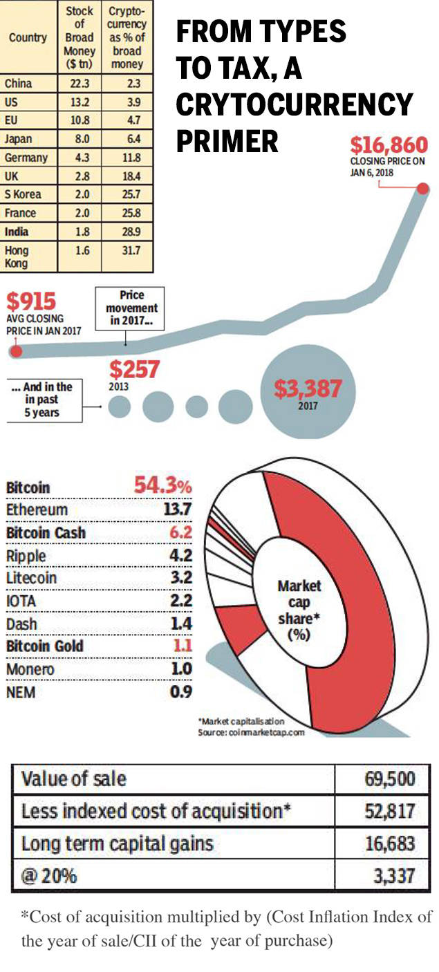 cryptocurrency market cap comparison