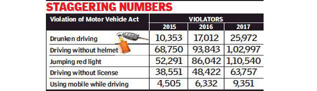 Cases of violation of Motor Vehicles Act rise   Jaipur News